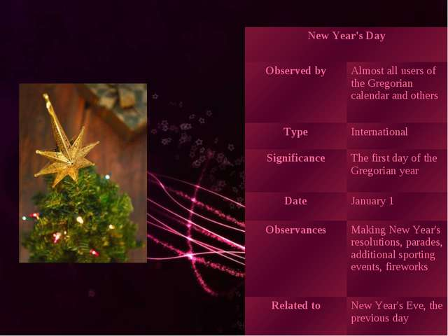 New Year's Day	 Observed by	Almost all users of the Gregorian calendar and ot...