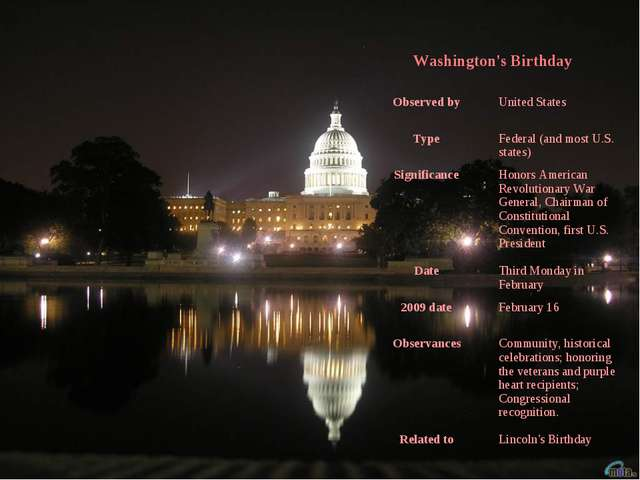 Washington's Birthday	 Observed by	United States Type	Federal (and most U.S....