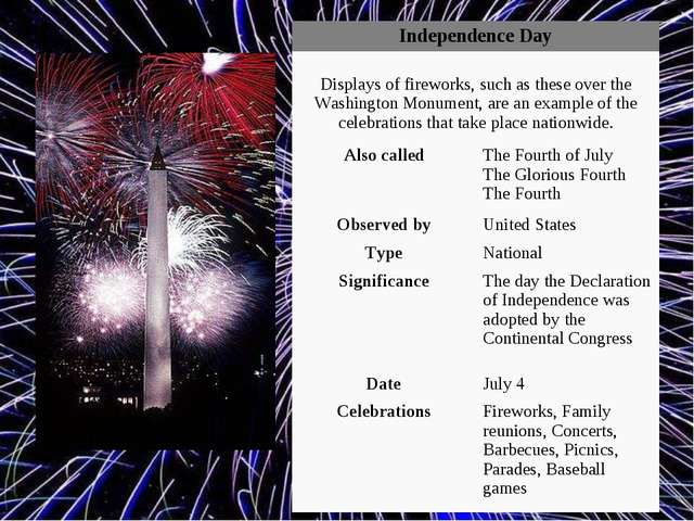 Independence Day	 Displays of fireworks, such as these over the Washington Mo...