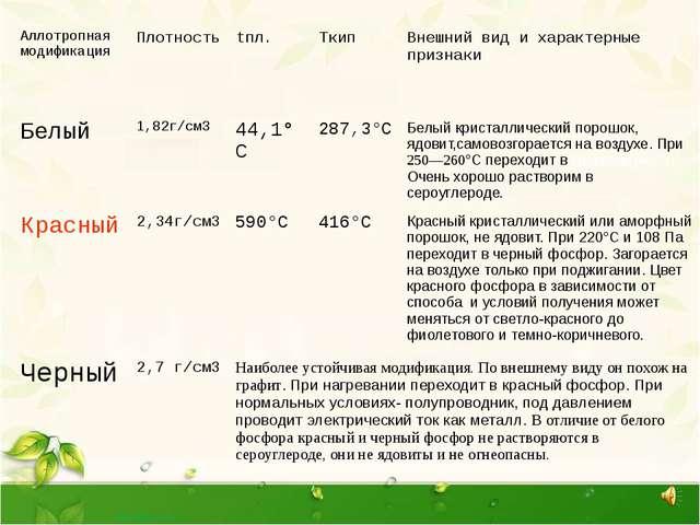 Аллотропнаямодификация Плотность tпл. Tкип Внешний вид и характерные признаки...