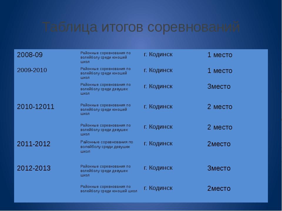 Таблица итогов соревнований 2008-09 Районныесоревнования по волейболу среди ю...