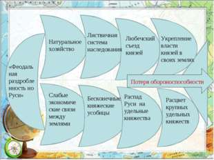 «Феодальная раздробленность но Руси» Натуральное хозяйство Слабые экономическ