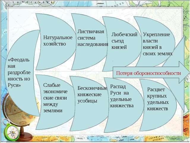 «Феодальная раздробленность но Руси» Натуральное хозяйство Слабые экономическ...