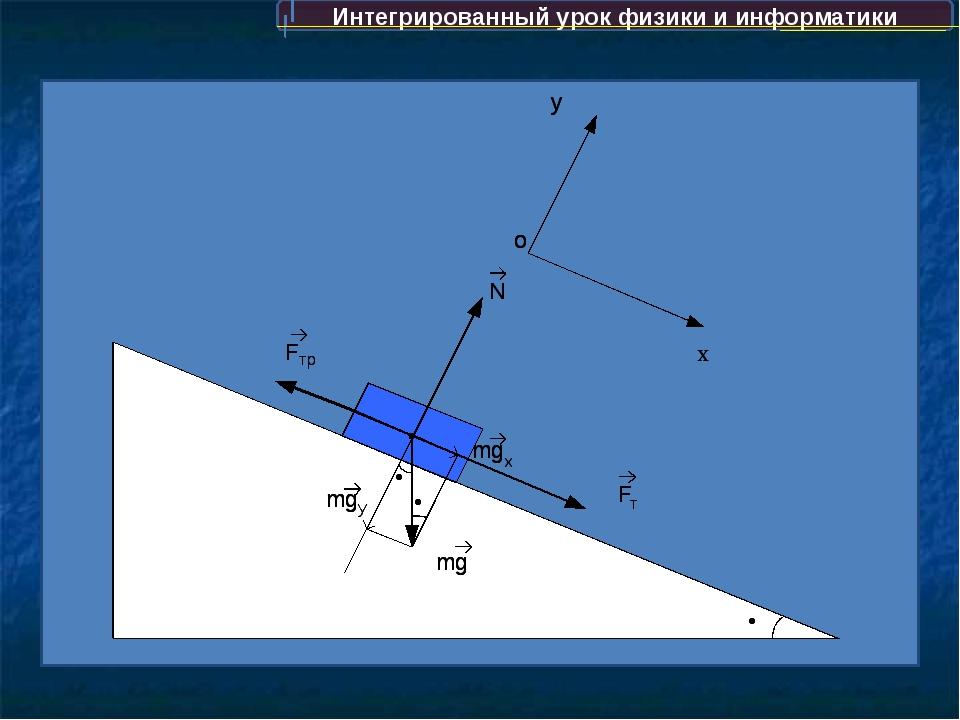 Интегрированный урок физики и информатики