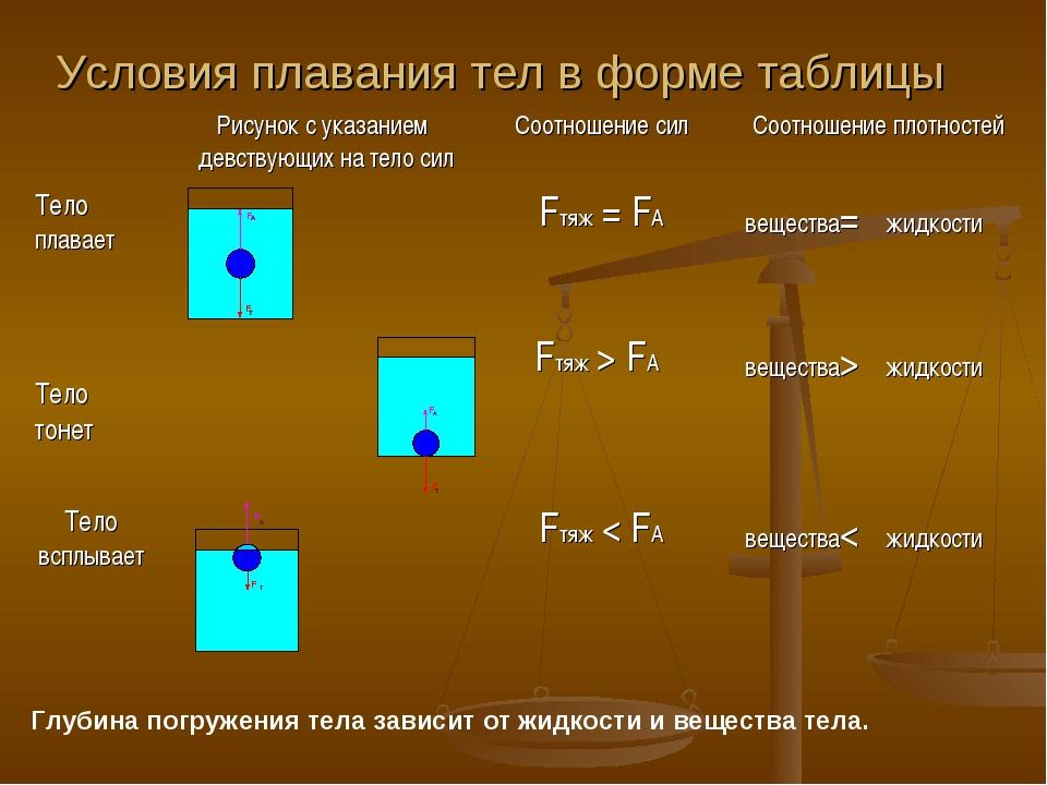 Условия плавания тел в форме таблицы Глубина погружения тела зависит от жидко...