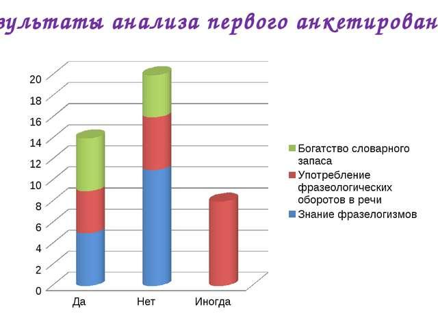 Результаты анализа первого анкетирования