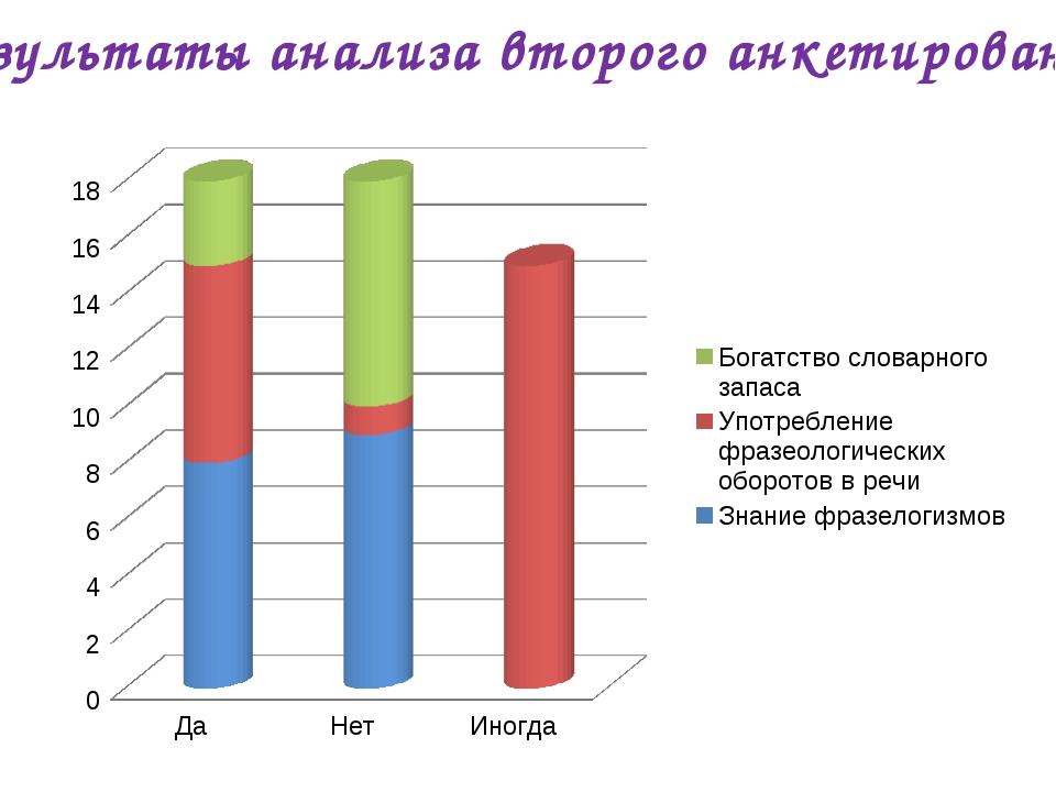 Результаты анализа второго анкетирования