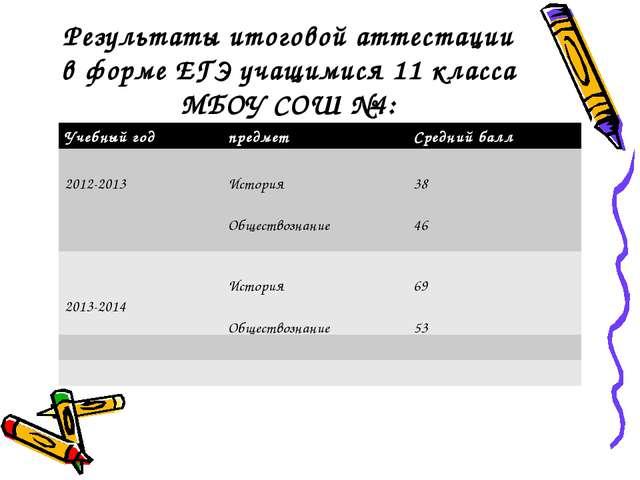 Результаты итоговой аттестации в форме ЕГЭ учащимися 11 класса МБОУ СОШ №4: У...