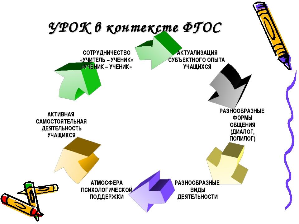 УРОК в контексте ФГОС