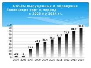 Объём выпущенных в обращение банковских карт в период с 2005 по 2014 гг.