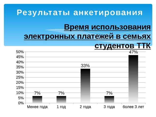 Результаты анкетирования Время использования электронных платежей в семьях ст...
