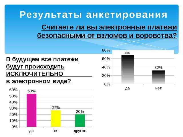 Результаты анкетирования Считаете ли вы электронные платежи безопасными от вз...