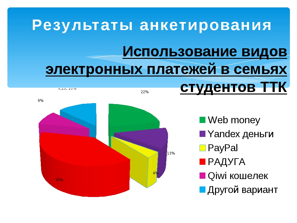 Результаты анкетирования Использование видов электронных платежей в семьях ст...