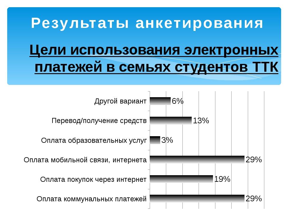 Результаты анкетирования Цели использования электронных платежей в семьях сту...
