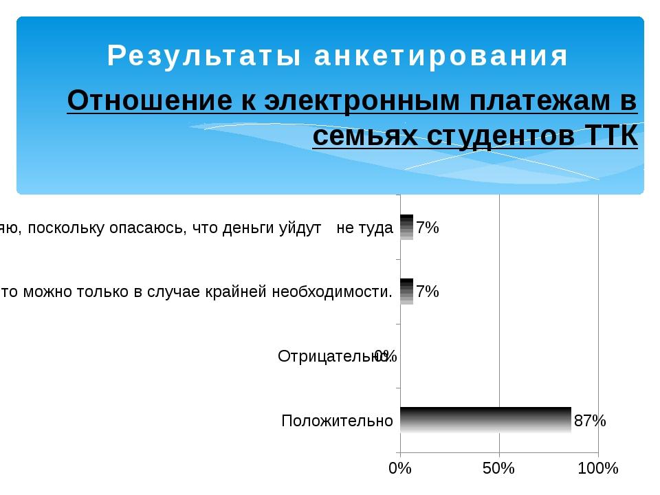 Результаты анкетирования Отношение к электронным платежам в семьях студентов...