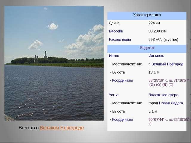 Волхов вВеликом Новгороде Характеристика Длина 224 км Бассейн 80200 км² Рас...
