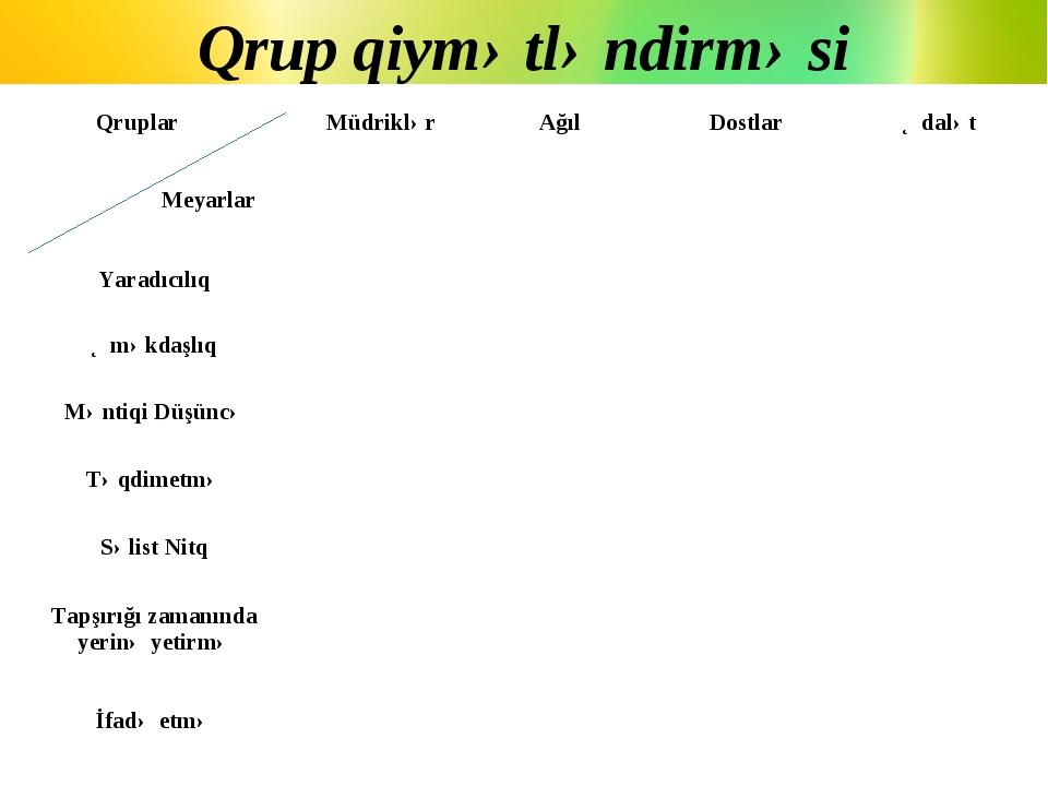 Qrup qiymətləndirməsi Qruplar MeyarlarMüdriklərAğılDostlarƏdalət Yaradıcı...