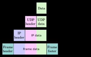 http://upload.wikimedia.org/wikipedia/commons/thumb/3/3b/UDP_encapsulation.svg/300px-UDP_encapsulation.svg.png