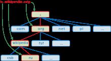 http://upload.wikimedia.org/wikipedia/commons/thumb/c/cb/DNS-names-ru.svg/220px-DNS-names-ru.svg.png