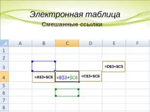 Смешанные ссылки Электронная таблица =A$3+$C6 =C$3+$C6 =D$3+$C5
