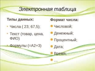 Типы данных: Числа ( 23; 67,5); Текст (товар, цена, ФИО) Формулы (=А2+3) Элек