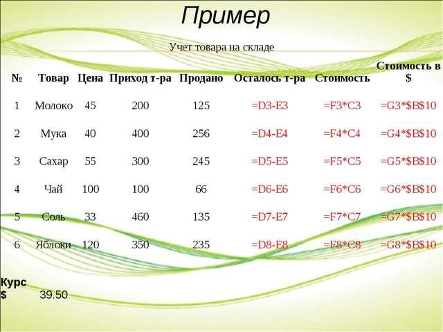 Пример Учет товара на складе №ТоварЦенаПриход т-раПроданоОсталось т-ра...