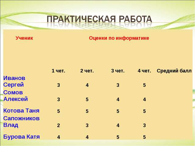 УченикОценки по информатике 1 чет.2 чет.3 чет.4 чет.Средний балл Иван...