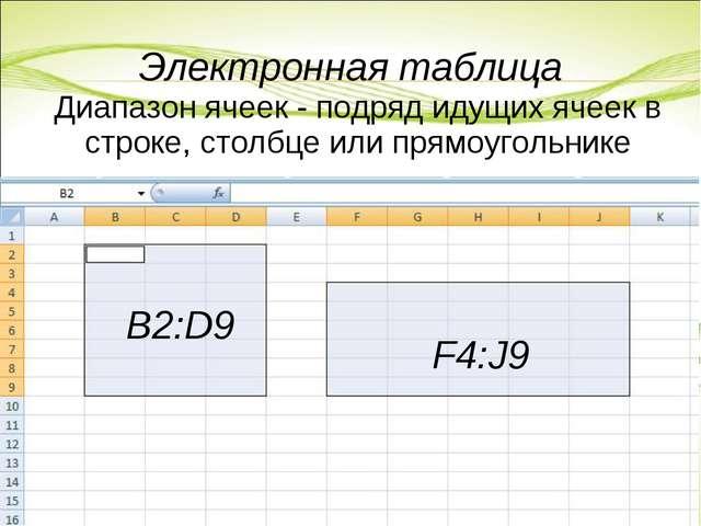 Электронная таблица Диапазон ячеек - подряд идущих ячеек в строке, столбце ил...