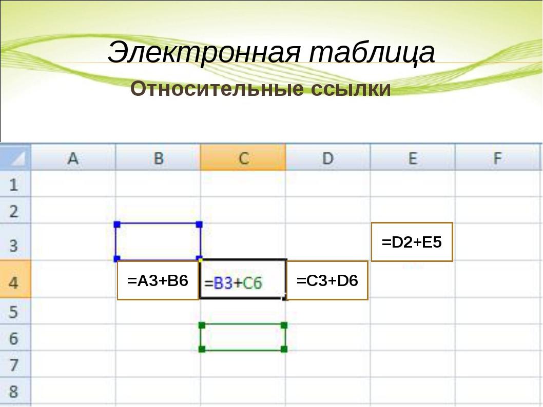 Относительные ссылки Электронная таблица =А3+В6 =С3+D6 =D2+E5
