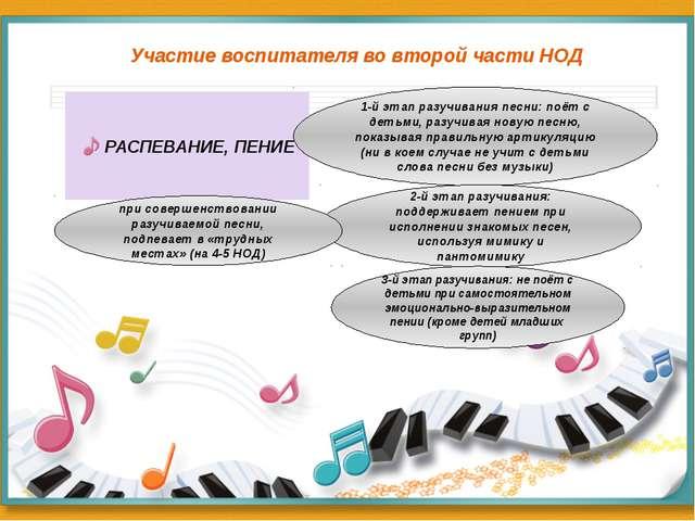 Участие воспитателя во второй части НОД РАСПЕВАНИЕ, ПЕНИЕ 1-й этап разучивани...