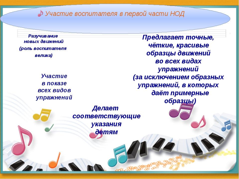Участие воспитателя в первой части НОД Разучивание новых движений (роль воспи...