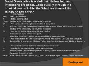 Marat Bisengaliev is a violinist. He has had an interesting life so far. Look
