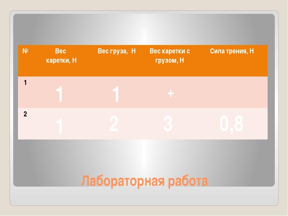 Лабораторная работа 1 1 2 0,5 1 2 3 0,8 1 1 + 1 1 № Вес каретки, Н Вес груза,...