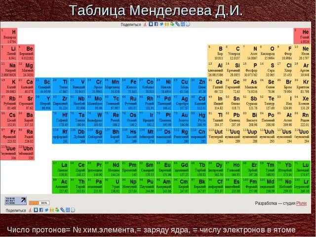 Таблица Менделеева Д.И. Число протонов= № хим.элемента,= заряду ядра, = числу...
