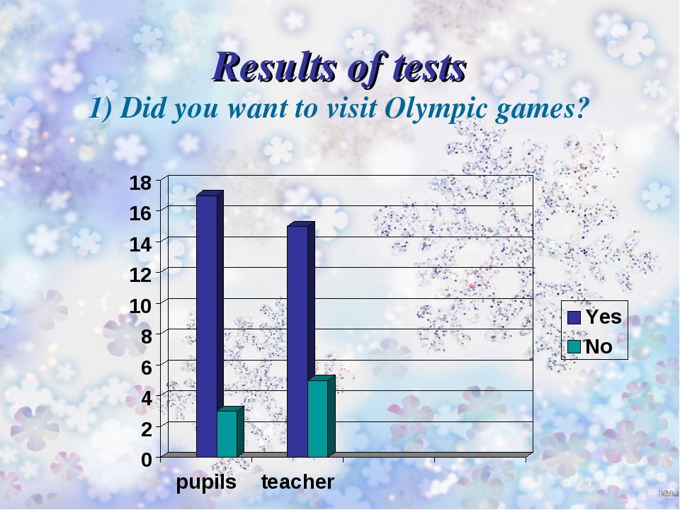 Results of tests 1) Did you want to visit Olympic games?