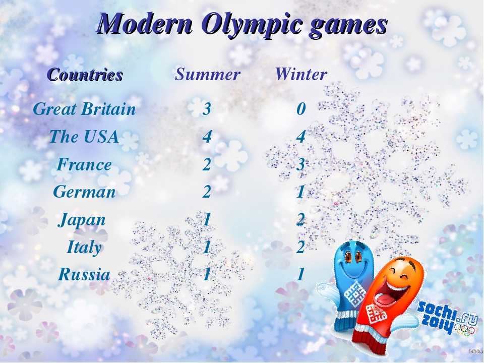Modern Olympic games Countries	Summer	Winter Great Britain	3	0 The USA	4	4 Fr...