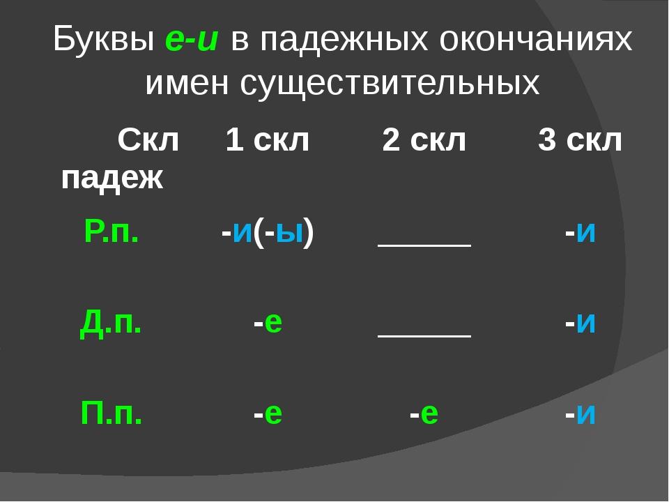 Буквы е-и в падежных окончаниях имен существительных Скл падеж 1скл 2скл 3скл...