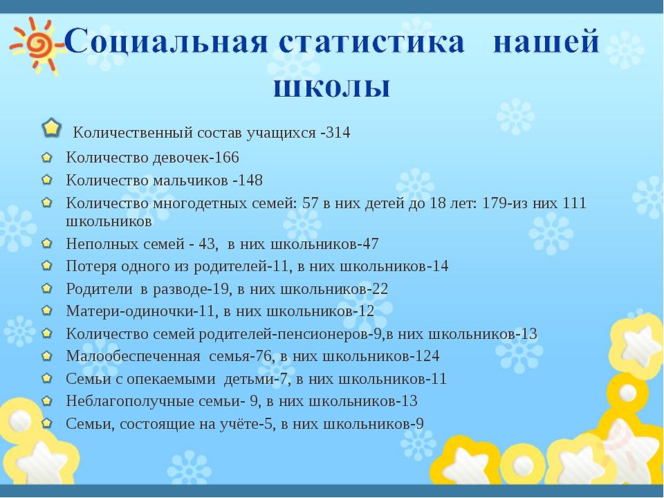 Количественный состав учащихся -314 Количество девочек-166 Количество мальчи...