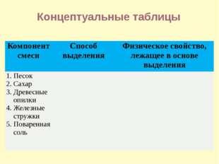 Концептуальные таблицы Компонент смеси Способ выделения Физическое свойство,