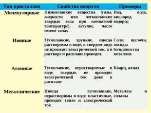 Тип кристаллов Свойства веществ Примеры Молекулярные Низкоплавкие вещества (г