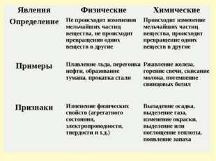Явления Физические Химические Определение Не происходит изменения мельчайших