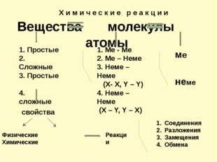 Вещества молекулы атомы ме неме 1. Ме - Ме 2. Ме – Неме 3. Неме – Неме (X- X,