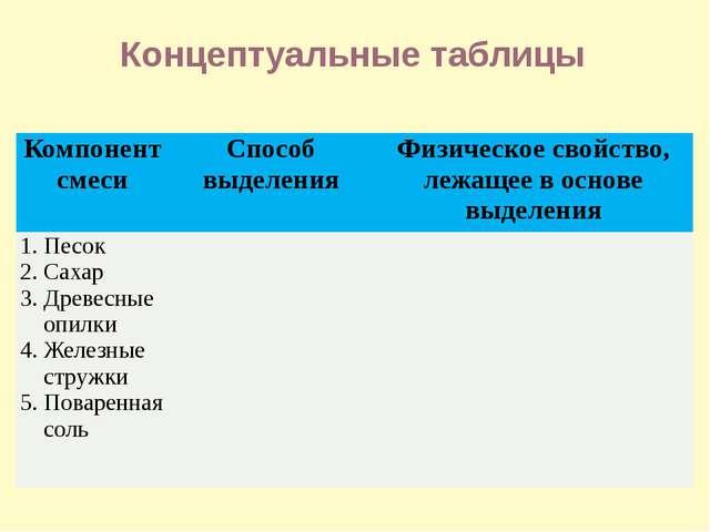 Концептуальные таблицы Компонент смеси Способ выделения Физическое свойство,...
