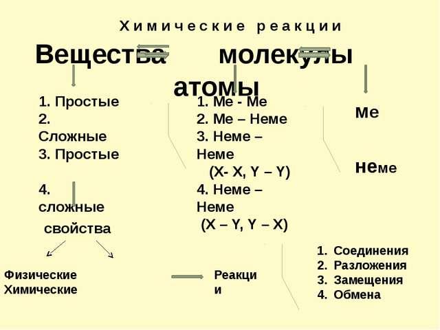 Вещества молекулы атомы ме неме 1. Ме - Ме 2. Ме – Неме 3. Неме – Неме (X- X,...