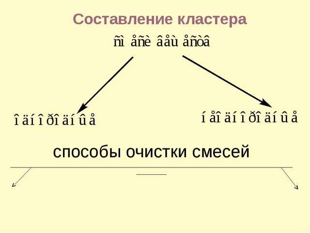 Составление кластера способы очистки смесей _________________________________...