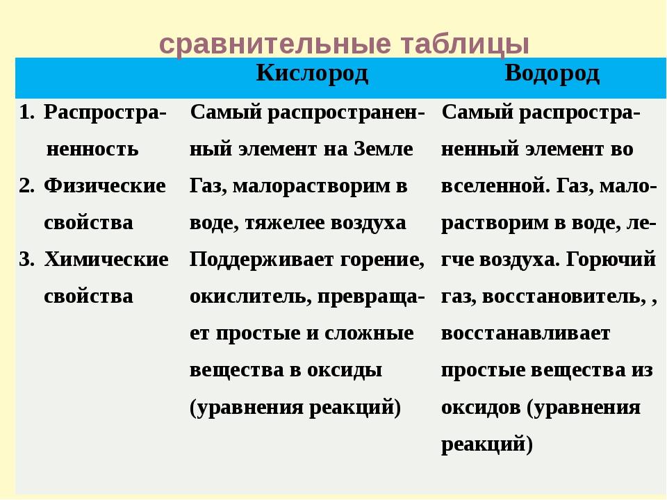 сравнительные таблицы Кислород Водород Распростра- ненность Физические свойст...