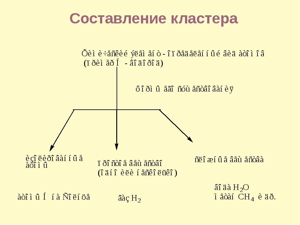 Составление кластера