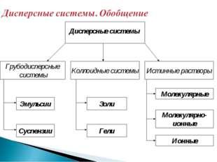 Дисперсные системы Коллоидные системы Истинные растворы Грубодисперсные систе