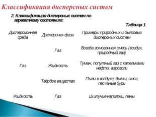 2. Классификация дисперсных систем по агрегатному состоянию: Таблица 1 Диспе