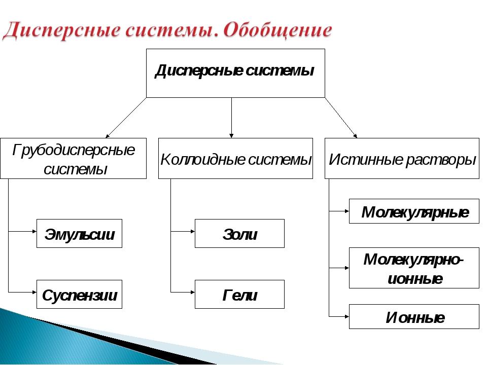 Дисперсные системы Коллоидные системы Истинные растворы Грубодисперсные систе...